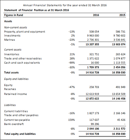 Financial Statement Royal Cape Yacht Club – Financial Statement